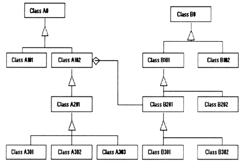 Typical Class Inheritance Hierarchy